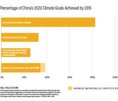China making progress on climate goals faster than expected. Of its four climate goals, China has already exceeded one, is close to meeting another, and is more than halfway toward achieving the remaining two. This is encouraging progress from the world's largest emitter. http://www.wri.org/blog/2017/03/china-making-progress-climate-goals-faster-expected