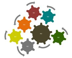 This diagram can be used to show a concept or process. The rotating interlocking gears were originally intended to illustrate a holistic approach - for corporate management, for example. The gears . Presentation Backgrounds, Holistic Approach, Gears, Diagram, Management, Animation, Concept, Learning, Illustration
