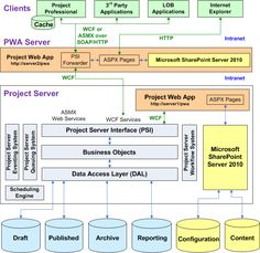 Project Server Architecture