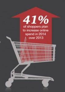 NOW are you ready to start your #holiday marketing? - 41 percent of shoppers plan to spend more online this holiday season