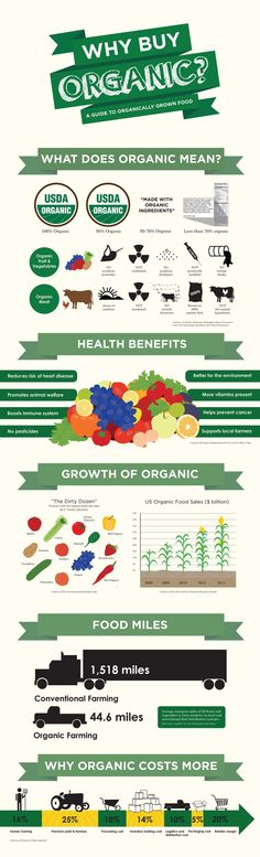 Why to Buy Organic Infographic by Kelly Pullen