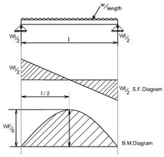 calculator for engineers bending moment and shear force for simply rh pinterest co uk Moment Diagrams for Beams Cantilever Beam Moment Diagram