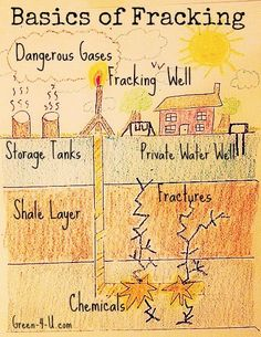 Sign the petition to stop fracking waste from being dumped into the Gulf of Mexico. #BanFracking