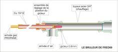 Afbeeldingsresultaat voor brûleur a gaz forge