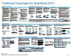 Topology model for SharPoint 2013