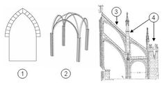 1. Arco ojival o apuntado 2. Bóveda de crucería 3. Contrafuertes y Arbotantes 4. Pináculo