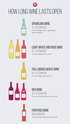 Wine Pairing – Choosing the Right Wine for Your Food – Drinks Paradise Wine Tasting Party, Wine Parties, Wine Facts, Wine Chart, Wine Folly, Chateauneuf Du Pape, Wine Education, Wine Guide, Types Of Wine