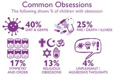 Understanding obsessions and compulsion amongst teenagers and children #ChildOCD #ChildAnxiety