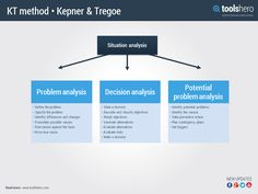 The New Rational Manager Kepner Tregoe Pdf