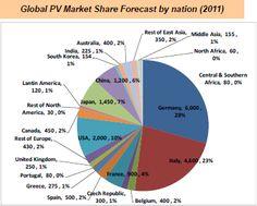 출처: Solar & Energy) More tips and info here: AlternativeEnerguSolutions.info
