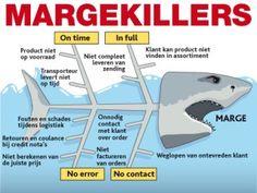 Margekillers door Walther Ploos