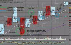 Download steve mauro mt4 indicators market maker method Forex Trading News, Online Forex Trading, Learn Forex Trading, Forex Trading Signals, Forex Trading Tutorial, Free Market, Apps, Day Trading, Trading Strategies