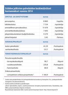 """Katso lista: Näin paljon """"maksuttomat palvelut"""" oikeasti maksavat – kirjastolainaus 3,45 e/krt ja yliopistokoulutus 9279 e/v   Helsingin Uutiset"""