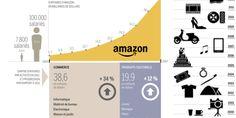 Amazon leader mondial du e-commerce CA / 160 Md$ avec une progression fulgurante, qui vient d'être récompensée hier par Wall street avec une progression de 9,4% de son cours, due à un trimestre exceptionnel (+/- 26Md$ ce qui projette un CA annuel qui dépassera certainement le 80 Md$ cette année alors que ses prévision étaient de 74 Md$…) Rappelons que son CA en 1997 était de 148 M$ (112M€). Sa valorisation actuelle ? 134 Md$.