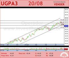 ULTRAPAR - UGPA3 - 20/08/2012 #UGPA3 #analises #bovespa