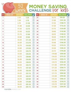 52 Week Money Challenge for Kids printable, challenge your kids to learn while they earn this year with the value of hard work and savings. Download free 52 Week Money Challenge for Kids today!