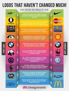 Logos de marcas por los parece que no pasa el tiempo