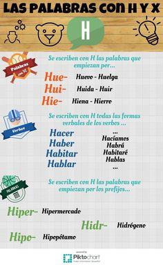 Las palabras con h Spanish Notes, Spanish Basics, Spanish 1, Spanish Grammar, Teaching Spanish, Spanish Language, Reading Club, Kids Class, Dual Language