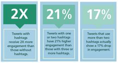 Tweets with #hashtags get two times more engagement than tweets without. Although, you'll want to keep it to no more than two. #TwitterTips