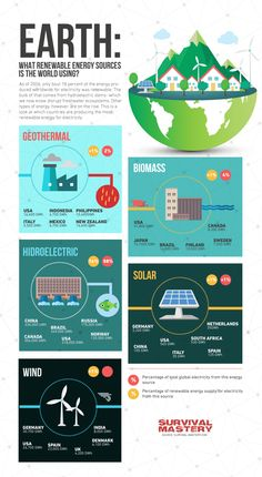 Alternative-Energy-Sources-infographic.png (900×1641)    #alternative energy for homes