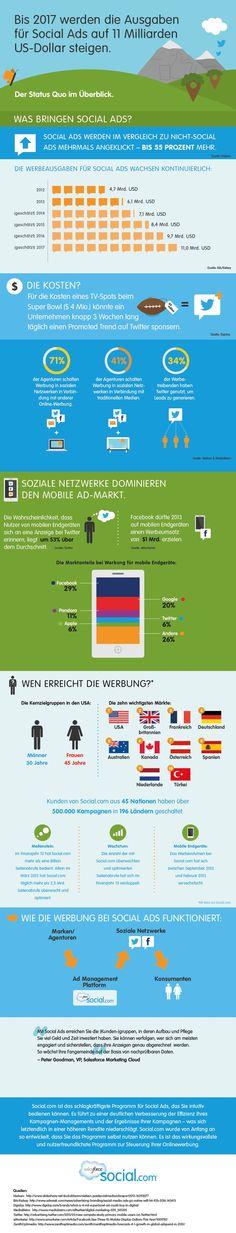 Social Ads – wieso, weshalb warum? Unsere Infografik liefert Antworten – mit Fakten und Zahlen, bei denen einem fast schwindelig wird