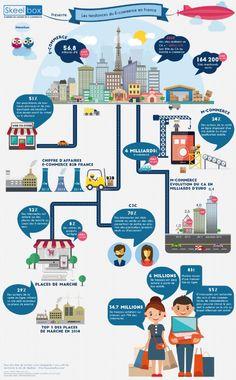 Infographie : l'e-commerce en France en 2015 #Webmarketing #Web #Numérique #e-commerce #infographie