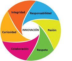 valores 2 by GESTION DE ENFERMERIA, via @gestion de enfermeria .