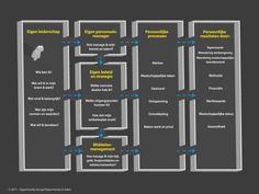 Commerce 3.0 Het persoonlijke businessmodel