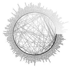 Image result for relationship diagram