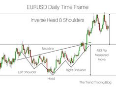 An inverse head and shoulders pattern in an uptrend. A measure move has been achieved. Stock Trading Strategies, Bitcoin Chart, Relative Strength Index, Stock Charts, Head & Shoulders, Technical Analysis, New Tricks, Stock Market, Investing