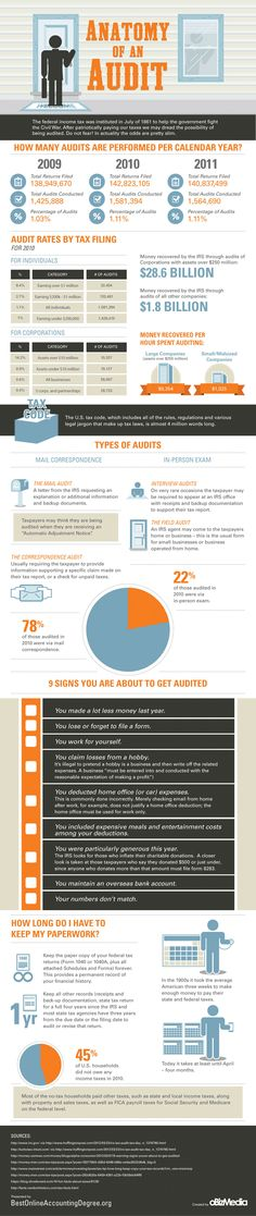Signs you are about to be audited #infographic