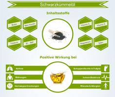 Infografik Schwarzkümmelöl