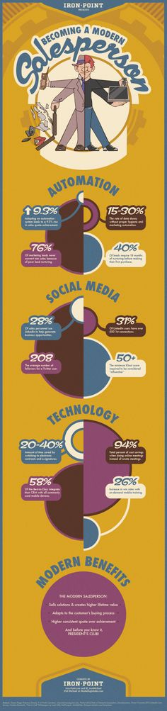 Marketing Is Sales Lead Generation, Infographic, Facts, Marketing, Modern, Infographics, Trendy Tree, Visual Schedules