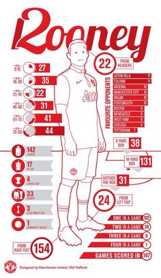 Infographic of Rooney's 200 goals for MUFC.