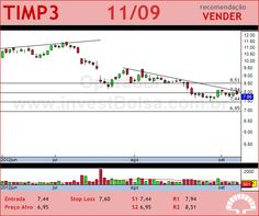 TIM PART S/A - TIMP3 - 11/09/2012 #TIMP3 #analises #bovespa