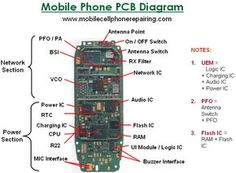 Sections and Parts Inside a Mobile Cell Phone