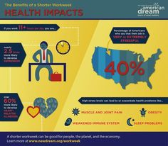 """INFOGRAPHIC SERIES: The Benefits of a Shorter Workweek"" ""While many Americans struggle to find work, those who are employed are often working too much. Long hours, stress, & lack of time to spend with family & friends can lead to unhappiness & lower quality of life. These infographics [& included article links from various sources] explore the ramifications of overworking on our health, our happiness, & the environment."""