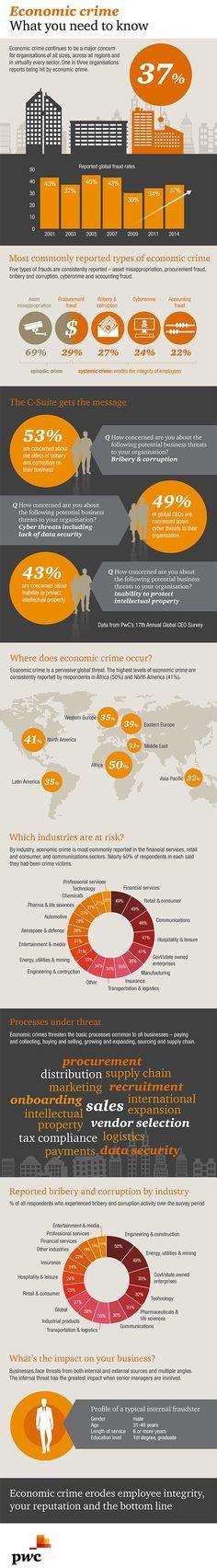 Infographic PwC: Global Economic Crime survey 2014.