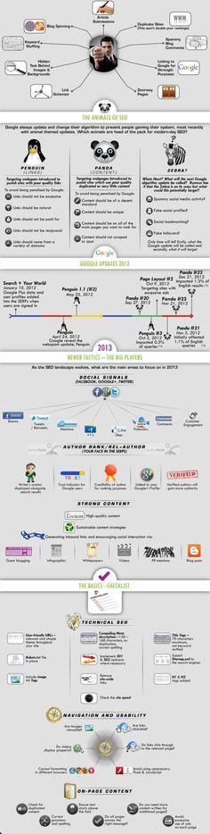 All about SEO #infografia #infographic #seo http://seoviva.com/