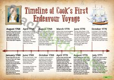 Teaching Resource: A historical timeline to display in the classroom when learning about James Cook's voyage to Australia.