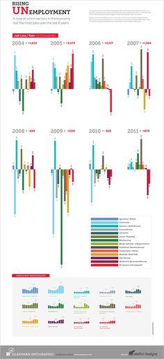 Data Visualisation and bar charts. Information Visualization, Data Visualization, Information Design, Information Graphics, Big Data, Data Dashboard, Charts And Graphs, Design Research, Chart Design