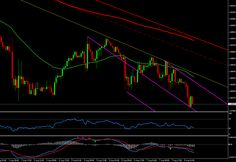 Forex Technical Analysis for GBPUSD 1H Chart , August 08, 2014