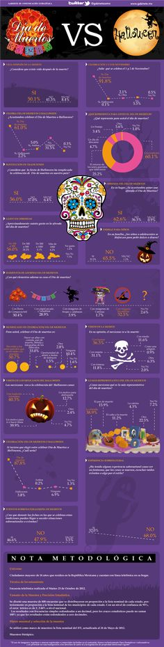 Día de Muertos VS HalloweeN.P..love this chart! So many people think day of the dead is 'Mexican Halloween' and it isn't...