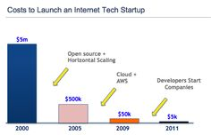 costs of starting a tech biz http://www.bothsidesofthetable.com/2012/05/23/its-morning-in-venture-capital/