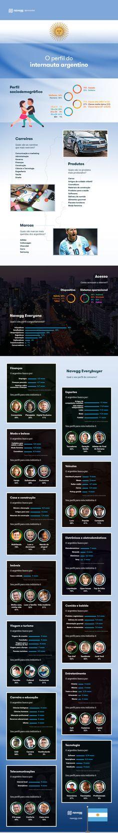 """A Navegg usou o conhecimento que possui sobre mais de 25 milhões de """"hermanos"""" para traçar o perfil do internauta argentino."""