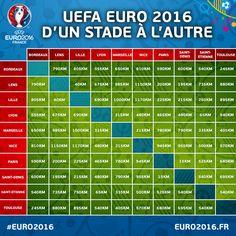EURO 2016, quelle distance entre les stades ? - UEFA EURO - News - UEFA.com