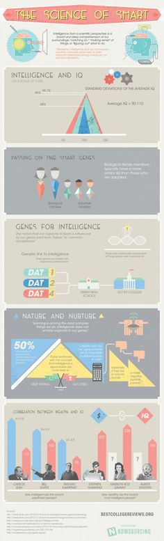 The Science of Smart – infographic
