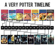 Now THIS is how you release a series. They didn't start premiering movies until after the 4th book, waited a full year to release the 5th book, and had nice intervals where you could read for a year to catch up with the movies, then a movie would come out. I mean, she kept this up for 12 years with a 7 book franchise. I think that's why our generation is so attached to HP, because we grew up with them, learned with them, and learned from them. I'm having all of the feels right meow it's…