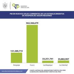 ¿Cómo va el desarrollo del sector hotelero en las ciudades de Arequipa, Cusco, Lambayeque y La Libertad?