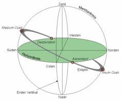 Imum coeli – Astrowiki-de
